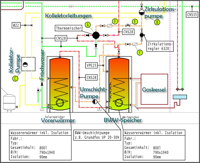 Solarthermie – wie effizient läuft Deine Anlage? | energyzed.ch