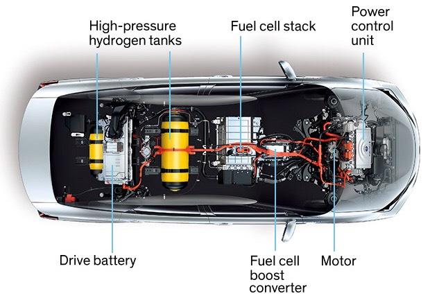 FCEV-Toyota