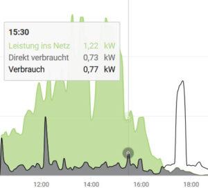 Ausschnitt_Energiemonitoring_Solarweb