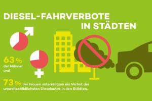Dieselverbot-Kundenbarometer-2018