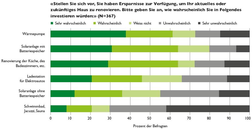 Energiebezogene-Investitionen-Kundenbarometer-2018