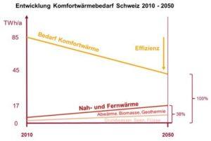 entwicklung-komfortwaermebedarf-schweiz_energieschweiz