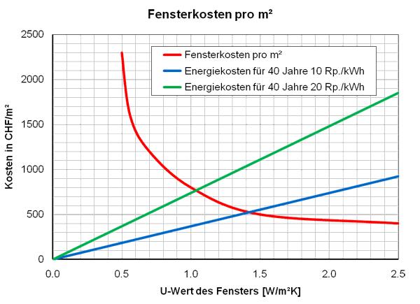 Fensterpreise_pro_m2_energiech