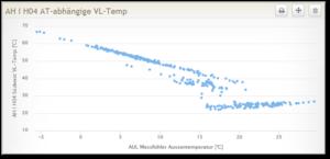 Trend-Aussentemperatur-Vorlauf-edl