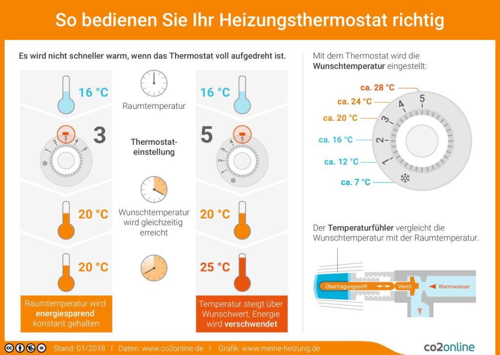Infografik-Einstellung-Heizung-Thermostat-co2online_de