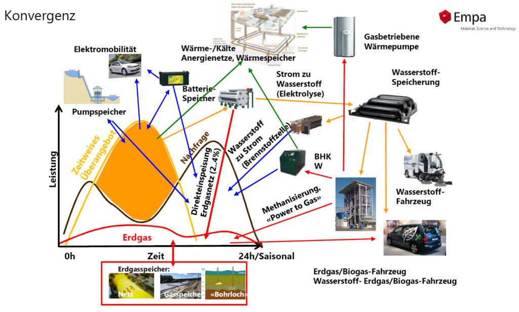 Konvergenz der Netze - Quelle: Empa