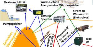Konvergenz-der-Netze-Empa